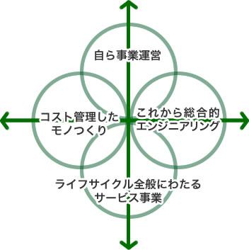 グローバルトレードの輪の図